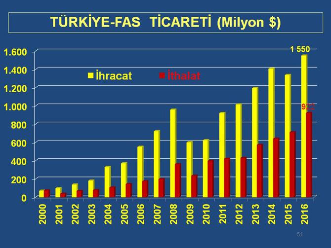 Fas Kalkınma ve Lojistikte Türkiye'yi Model Alıyor