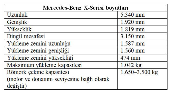 Mercedes-Benz X-Serisi Modeliyle Pick-Up Dünyasına Girdi