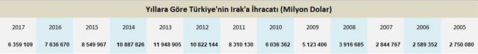 Irak Krizi Lojistik Sektörünü Tedirgin Ediyor