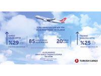 Turkish Cargo Büyüme Trendini Hız Kesmeden Sürdürüyor